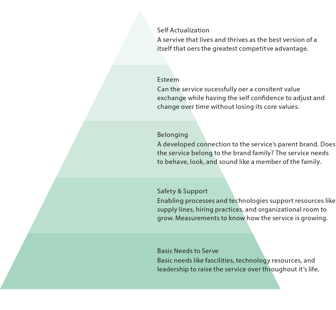 MASLOW'S HIERARCHY OF NEEDS FRAMEWORK APPLIED TO SERVICE