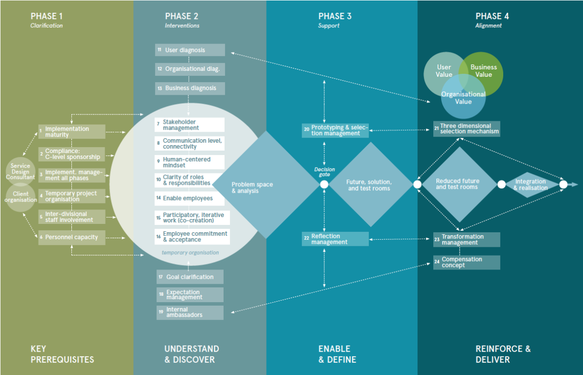 Figure 2: KUER process model showing the factors and their relationships --