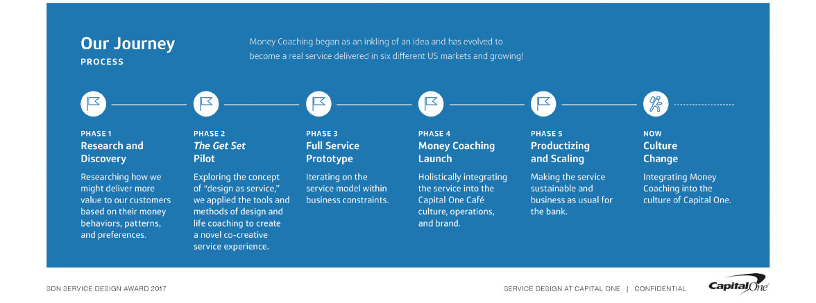 SDN | Money Coaching at Capital One