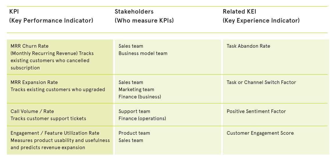 Example KPIs and how they map to KEIs --