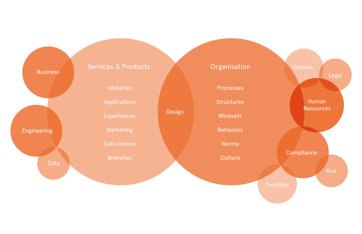 The Design Organisational Ecosystem --