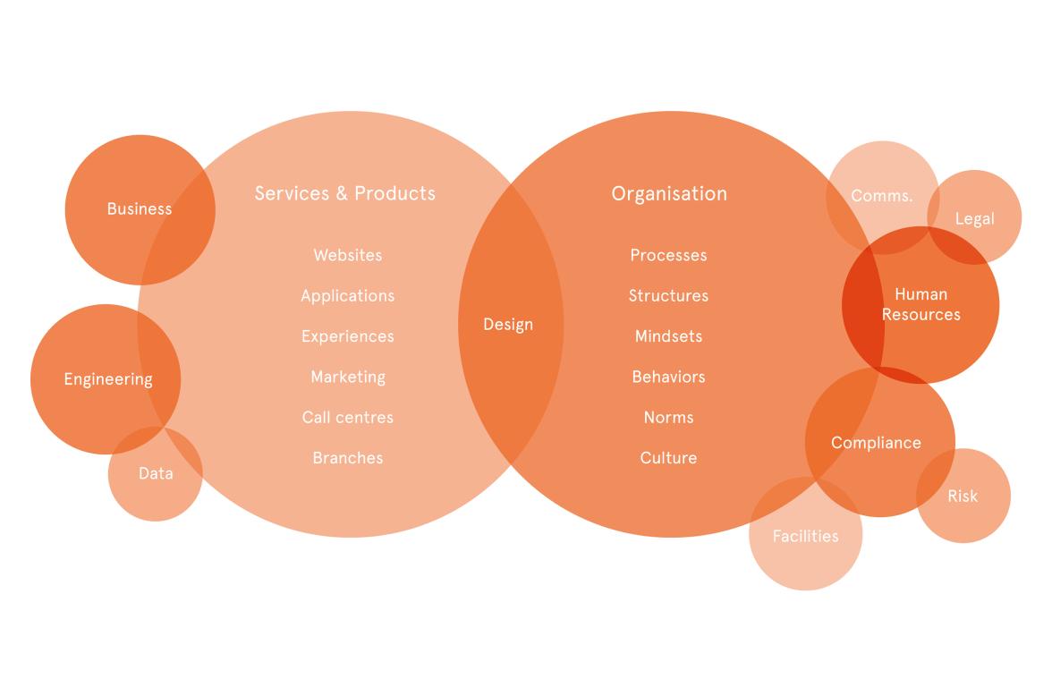 The Design Organisational Ecosystem --
