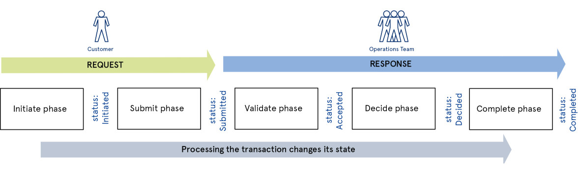 A transaction progresses through five phases --