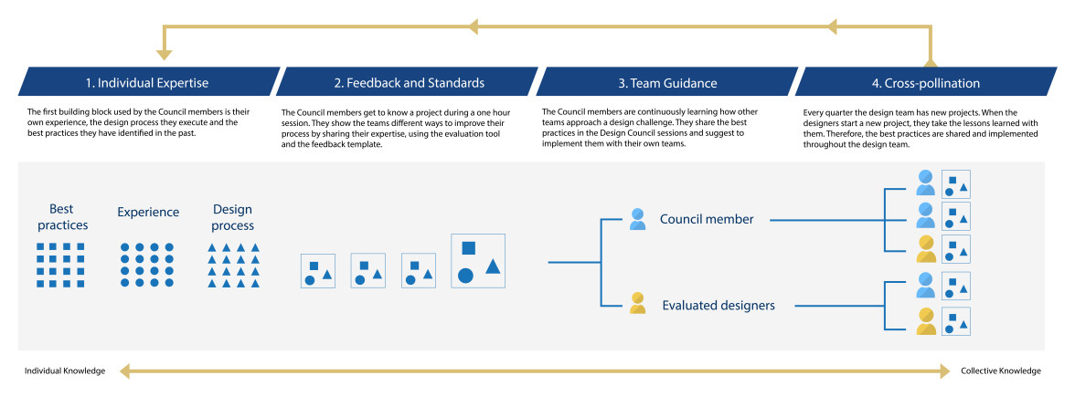 Framework Concilio de Diseño BBVA Bancomer --