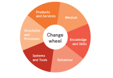 Change Fundamentals for Service Designers: How to influence human behaviour
