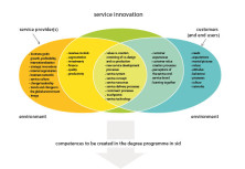 Creating Competences in Service Innovation and Design