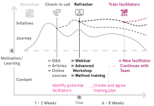Insights from Delivering In-house Service Design Training