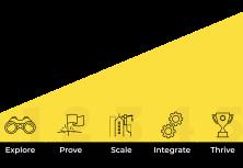 The Service Design Maturity Model