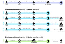 High-Fidelity, Low-Burden Experience Prototypes - Adapting to the complex systems within healthcare settings