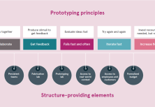 Creating a Structure for Organisation-wide Prototyping - Six structure-building elements to institutionalise prototyping