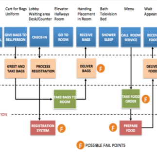 Sample service blueprint --