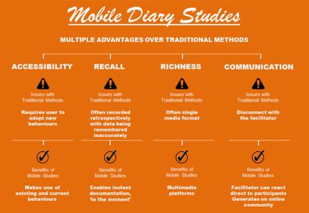 Mobile Diary Studies