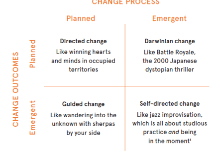 Service Design to the Rescue: The critical roles service designers play in organisational change