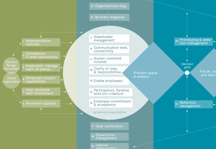 Successfully Implementing Service Design Projects