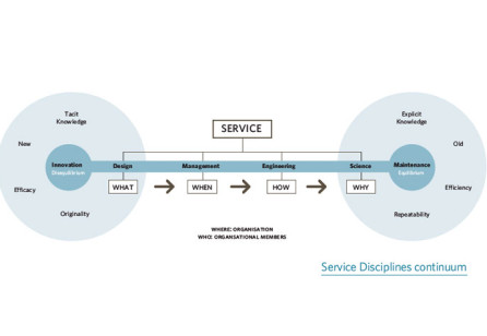Service Disciplines: Who does What, When, Where and How?