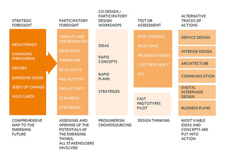 Participatory Foresight and Service Design