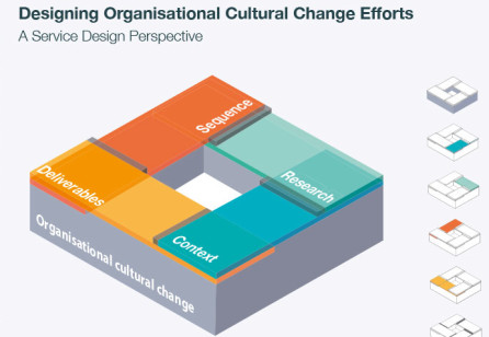 Service Design and Organisational Change