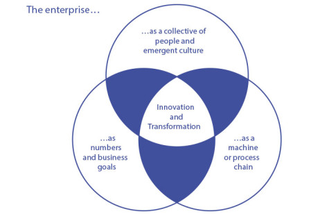 Shaping the Enterprise By Design