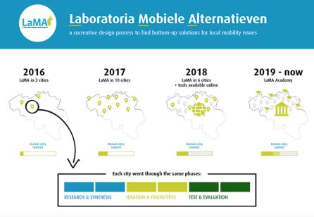LaMa - Laboratoria Mobiele Alternatieven