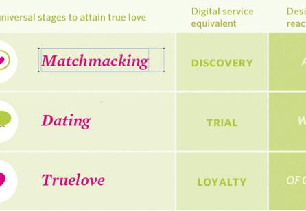 Designing for Love