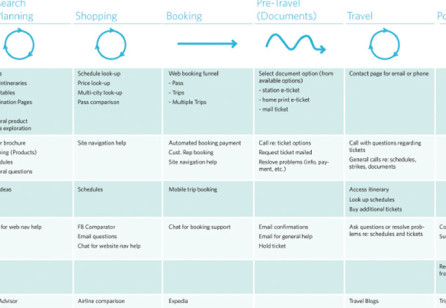 Anatomy Of An Experience Map