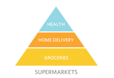 Shop, Eat, Live: From supermarkets to super service markets