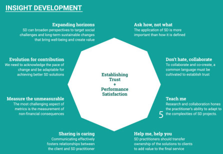 Assessing the Perception of Service Design