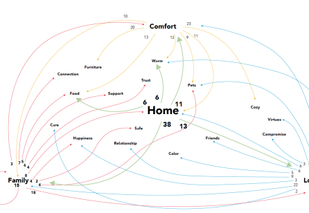 """Create a Home"": The Impact of Service Design on Start-ups"