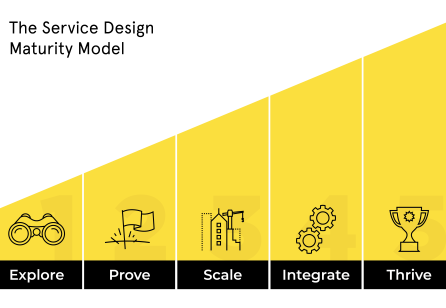 The Service Design Maturity Model