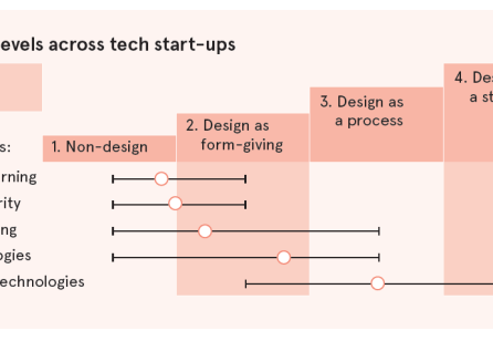 Service Designing the Start- up Ecosystem