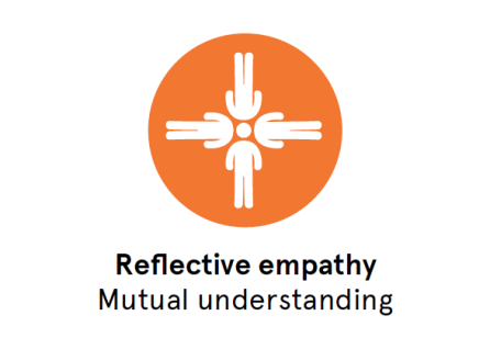 Mirrors Were Not Made for the Blind: 'Empathic Intervision' for systemic empathy in service design