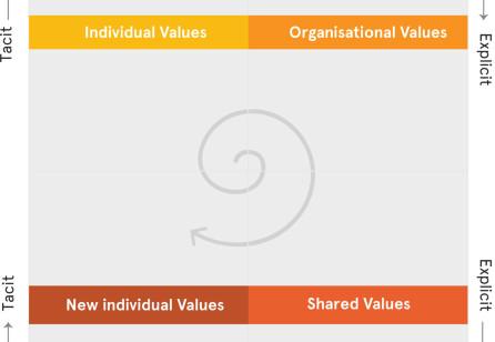 Culture-driven Service Transformation: A Framework