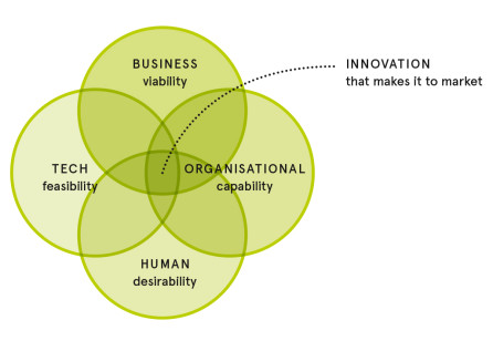 Organisational Capability and the HBTO Model