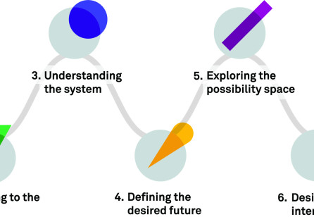 Design for Services in Complex System Contexts: Introducing the Systemic Design Toolkit