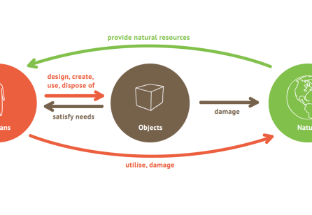 Object as a Stakeholder in Service Design