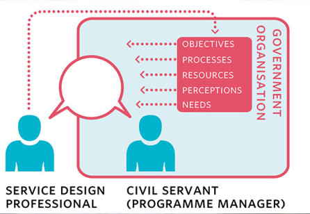 Making Service Design a Solution for Government Program Managers