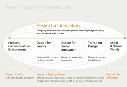 Transition-oriented Service Design