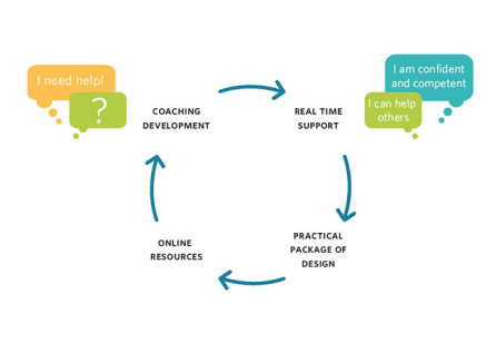 Department of Human Services Service Design Journey