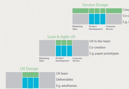 Service Design goes Agile