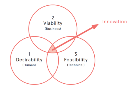 Applying Service Design While 'Innovating like a Start-up'