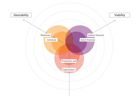 Reframing the Socio-Economic Role of Design