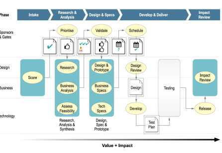 Designing for Impact and Value