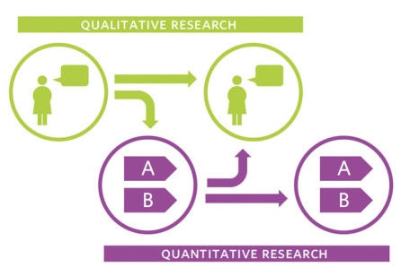 Lean UX: An Iterative Process Between Quantitative and Qualitative User­experience Research