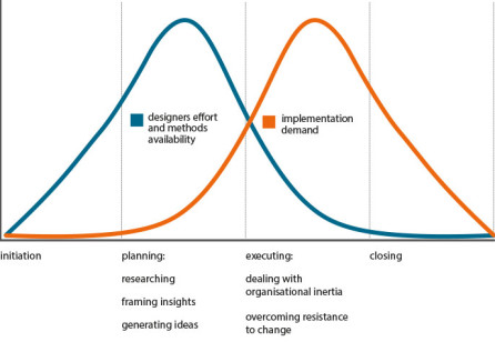 Increasing the Success of Service Design Implementation