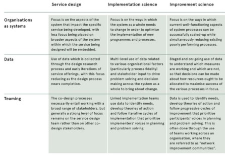 Designing Resilient and Adaptive Services