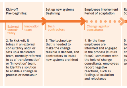 Creating a Culture of Change Agents: Upgrading how change management is done