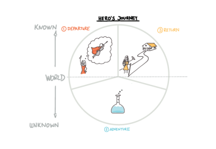 Change as a Hero's Journey: Facilitating change with storytelling