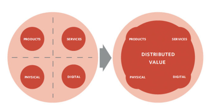 DIAGRAM 3: FROM CONTAINED TO DISTRIBUTED VALUE.
