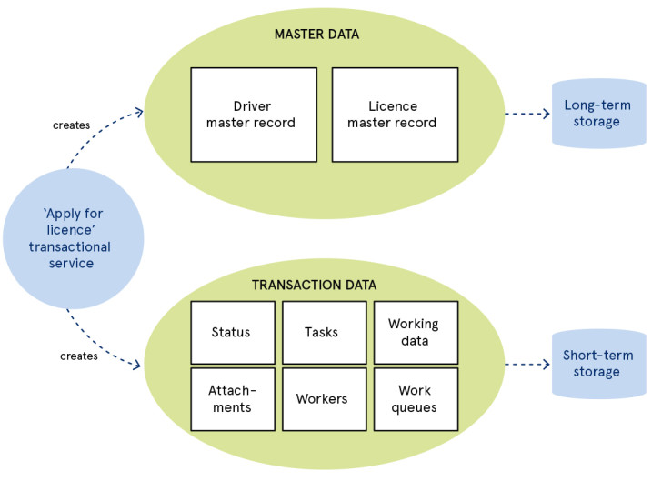 Separating transaction data from master data improves data quality
