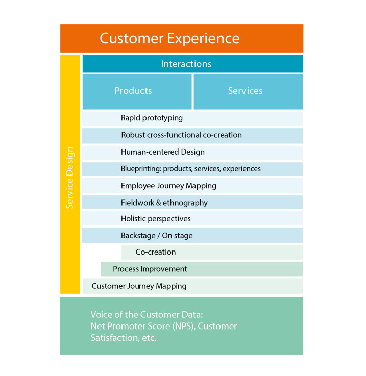 SERVICE DESIGN PROVIDES THE NECESSARY BUILDING BLOCKS FOR CREATING AN IMPROVED CUSTOMER EXPERIENCE